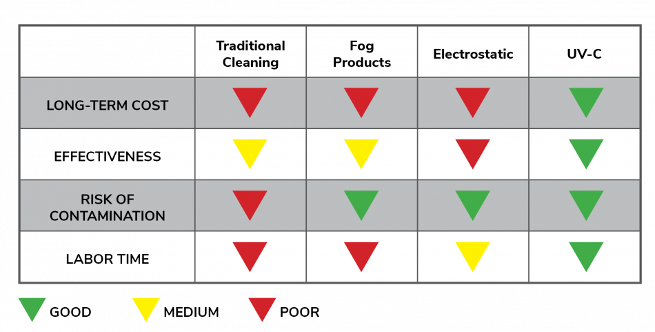 VLS UV-C Service Cost Benefit Chart