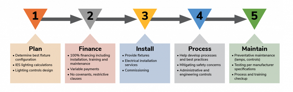 VLS UV-C Service Process